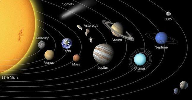 Planets Retrograde |
